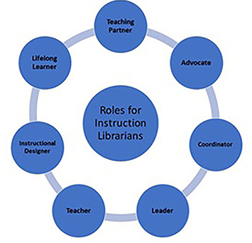Roles for instruction librarians.