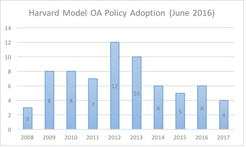 Data adapted from HOAP list of Harvard-model, rights-retention OA policies.