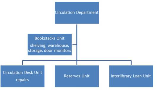 Previous Circulation Department organization.