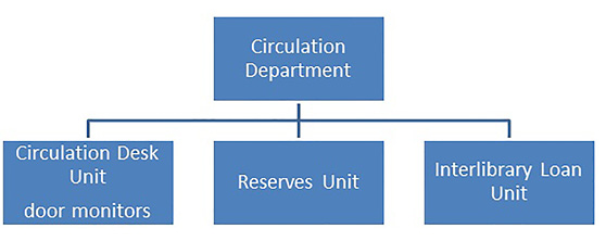 New Circulation Department organization.
