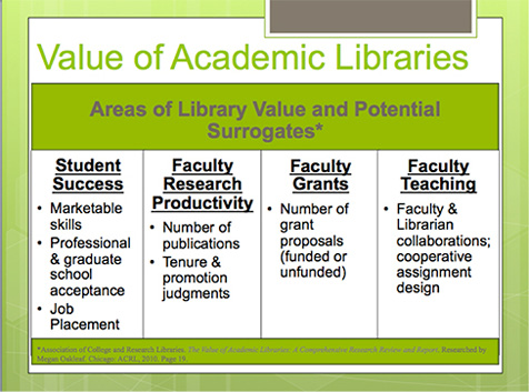 Areas where the research team's work aligns with ACRL's Value of Academic Libraries.