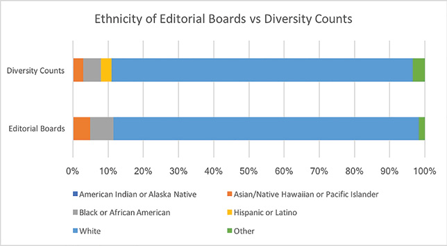 Figure 1: Ethnicity of editorial boards.