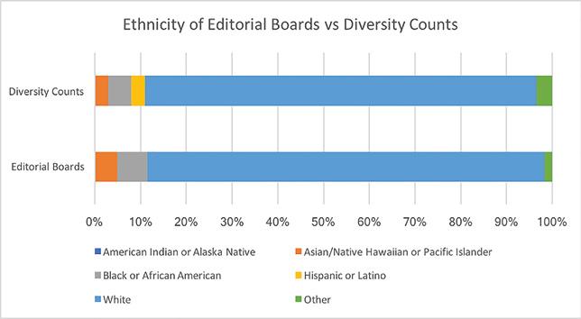 Figure 1: Ethnicity of editorial boards.