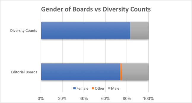 Figure 2: Gender of editorial boards.