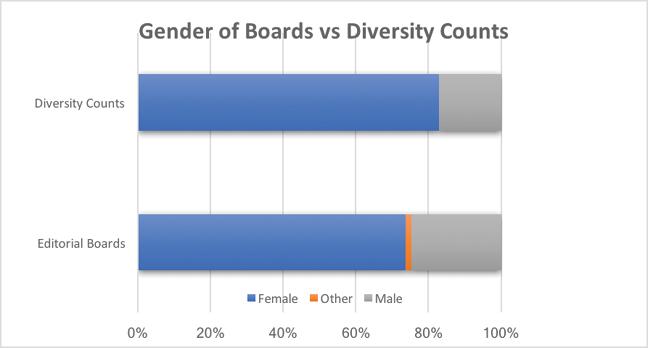 Figure 2: Gender of editorial boards.