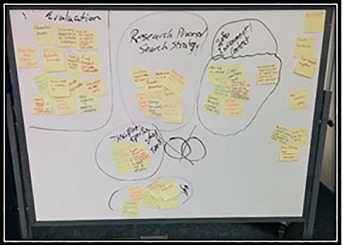 Example of the brainstorm step at Auraria Library.