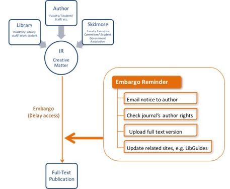 Figure 1: Desired workflow before the embargo period expires.