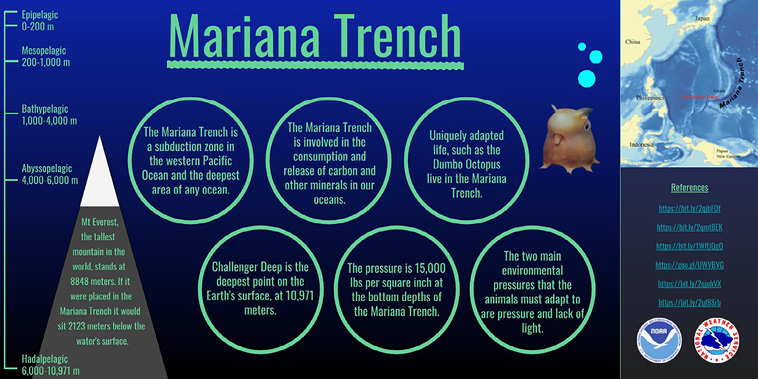 Student infographic Mariana Trench by Sienna Santiago and Henrik Weiberg, Global Environmental Science undergraduate program at University of Hawaii at Mānoa.