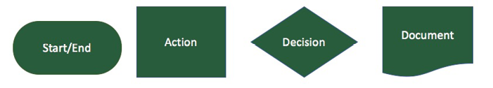 Figure 1: Common process mapping shapes.