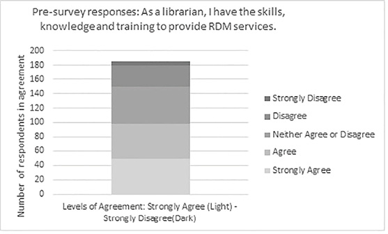 Figure 1: Perceived readiness to provide services: pre-survey results. View this article online for detailed images.