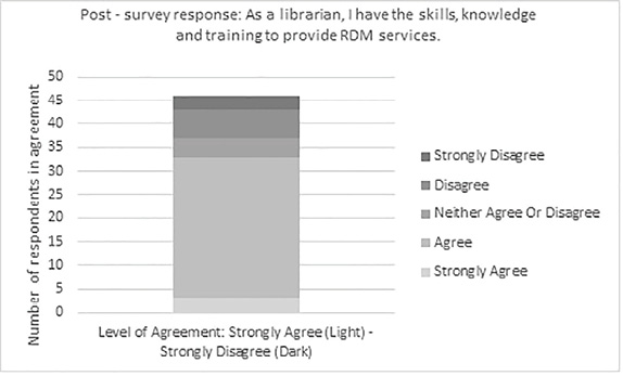 Figure 2: Perceived readiness to provide services: post-survey results.