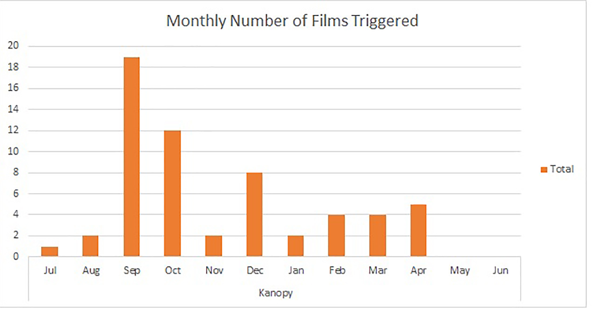 Figure 1. Monthly number of films triggered.
