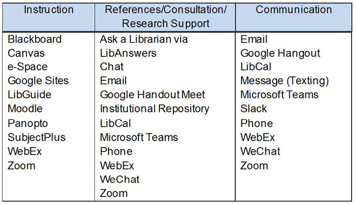Platforms, technologies, and tools used for reaching out to students and faculty.