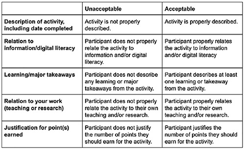 Rubric given to participants detailing different elements to include in their reflections.