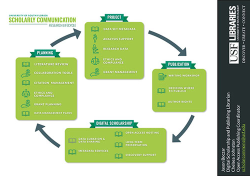 The side of the DSS Roadshow handout devoted to research and scholarly communication included a graphic of the research lifecycle that had been developed for Scholarly Communication Services.