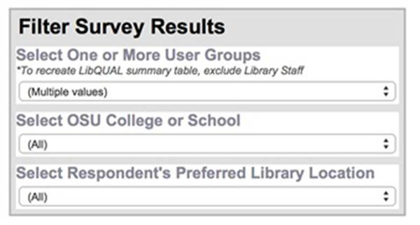 How data visualization supports academic library assessment: Three